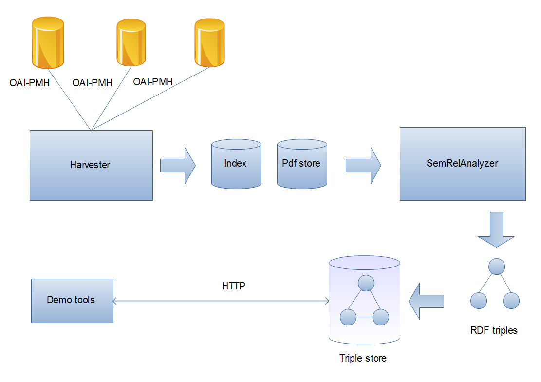 CORE architecture consisting of multiple OAI-PMH connected to harvested,  processed through Index and PDF Store, sent to SemRelAnalyzer, then to RDF  triples, stored in the Triple Store and demonstrated over http